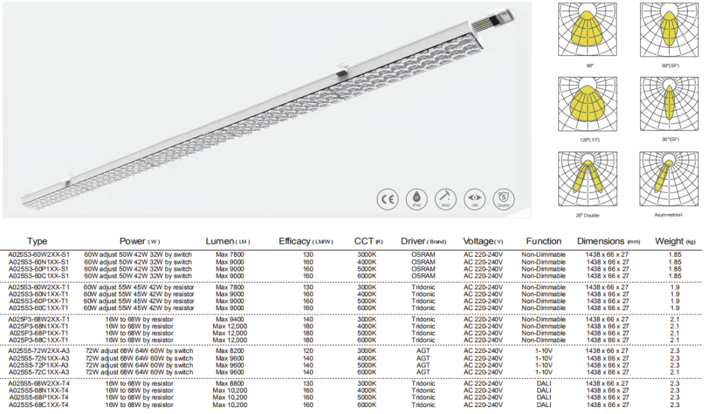 ClickFast LED Lichtbandsystem Replacement datasheet